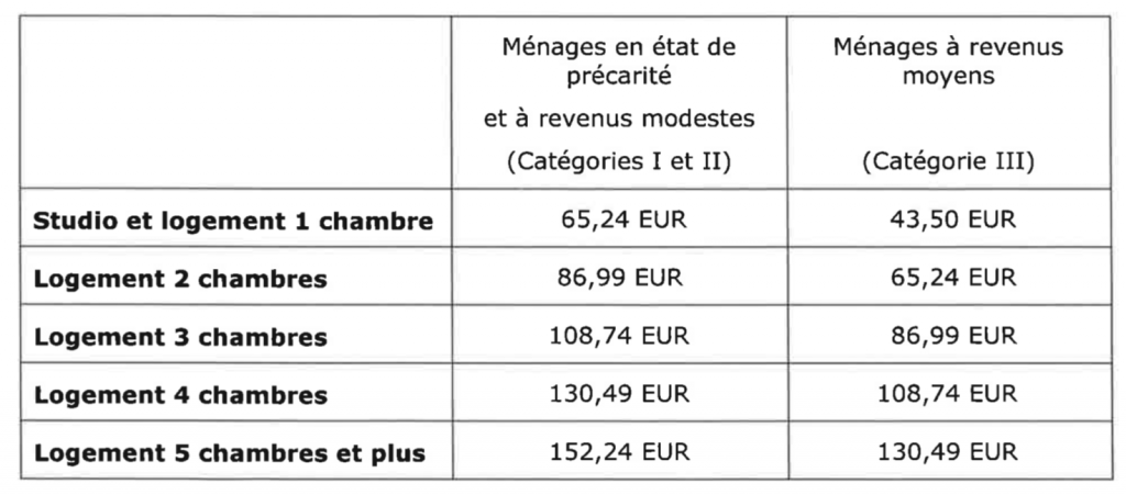 Tableau allocations loyer
